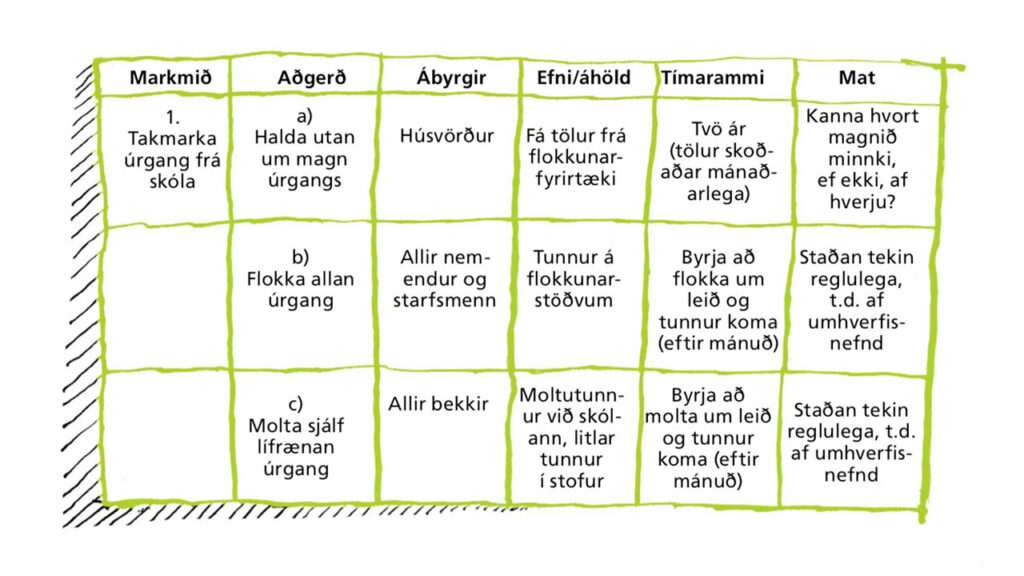Mikilvægt er að markmið skóla séu SMART, skýr, mælanleg, aðgerðamiðuð, raunhæf og tímasett, landvernd.is