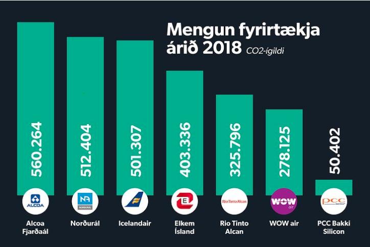 Fyrirtæki sem menga mest á Íslandi, Stundin 3. júní, 2019