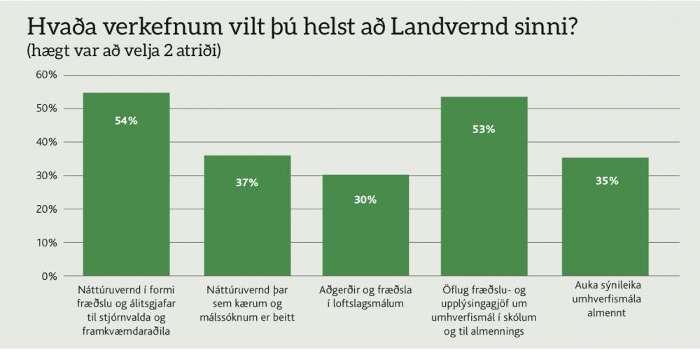 Niðurstöður könnunar sem gerð var meðal félagsfólks á árinu 2018, landvernd.is